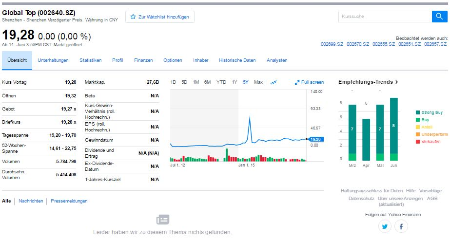 gearbest börsenkurs
