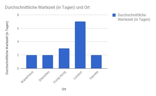 Durchschnittliche Versandzeit Germany Express
