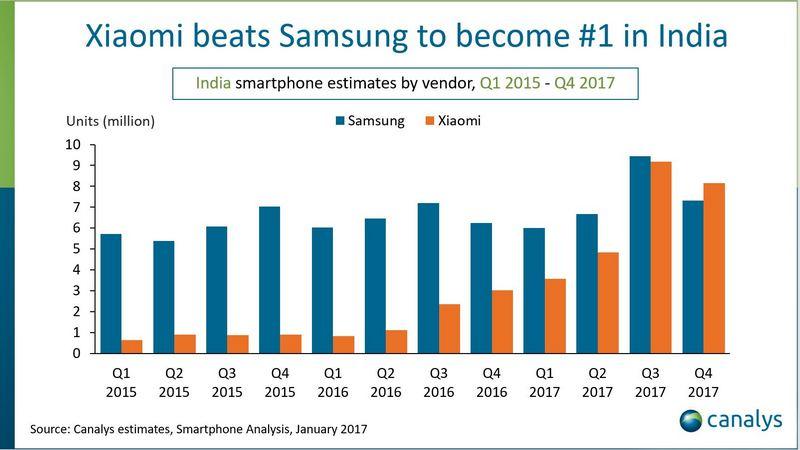 Xiaomi Marktanteil in indien