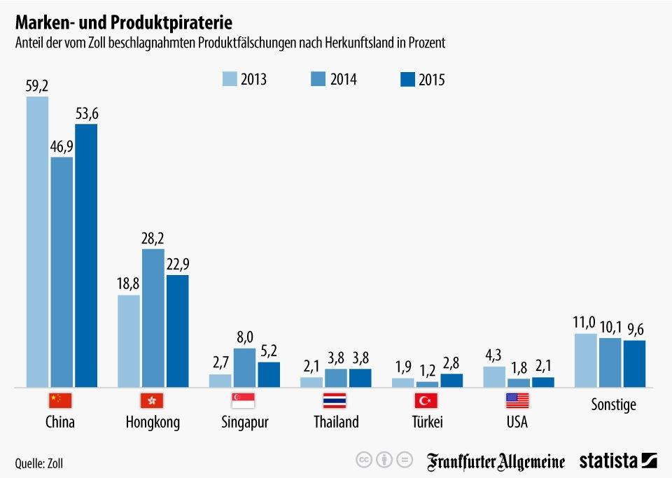 produktpiraterie herkunftsländer