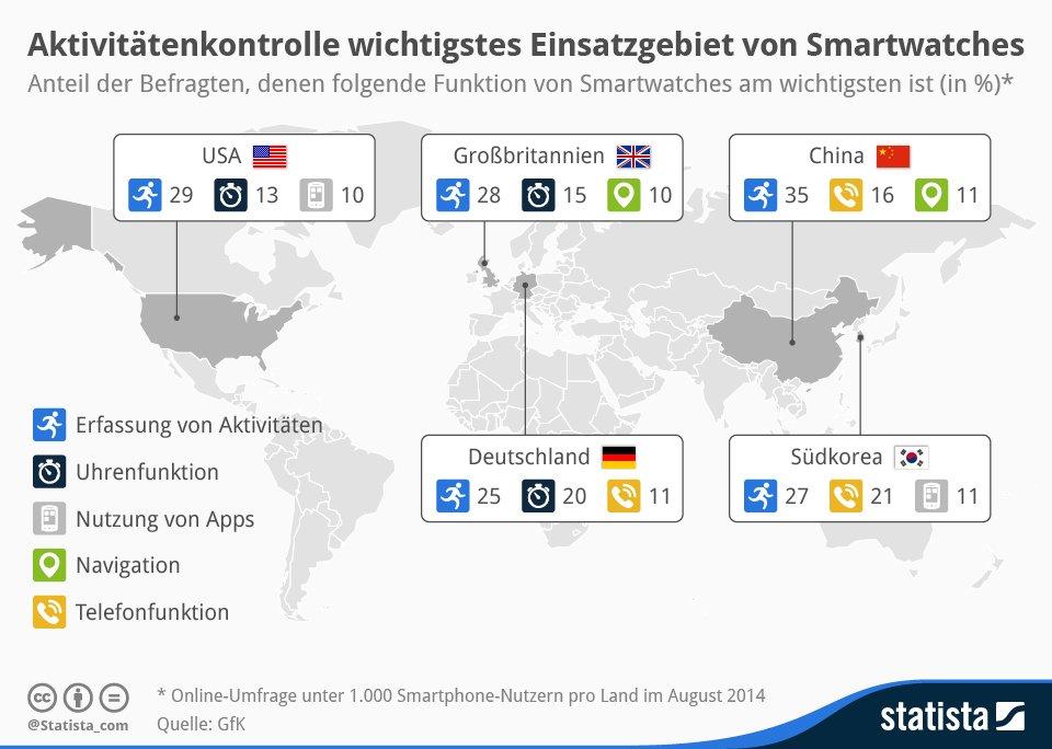 infografik smartwatch nutzung