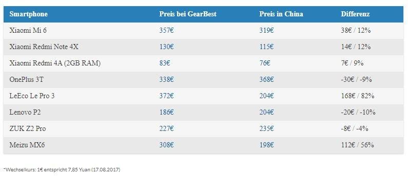 Preistabelle Smartphones China vs GearBest