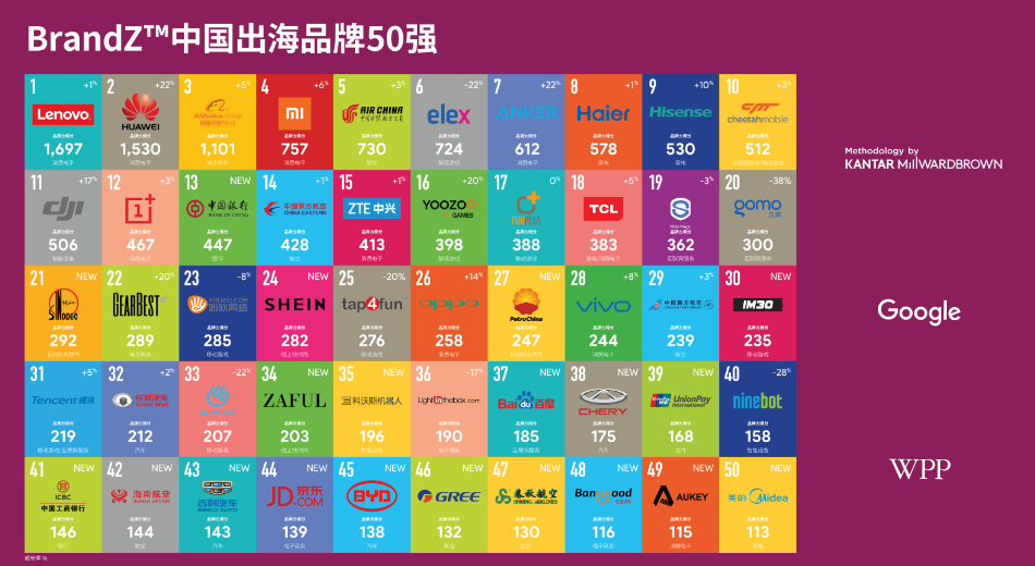 brandz top 30 china marken