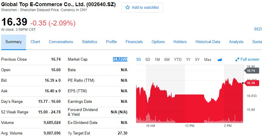 Globalegrow stock price