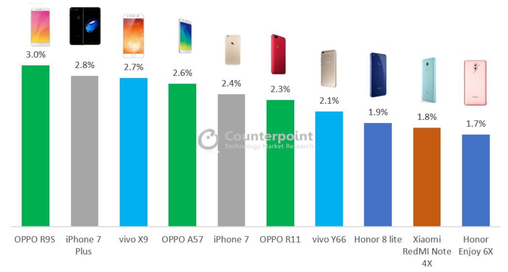 counterpoint grafik meistverkaufteste smartphones in china