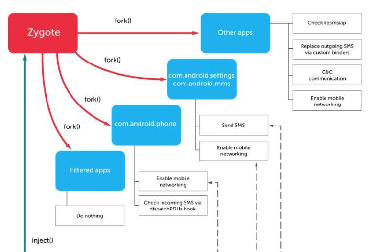 teil einer infografik von kaspersky zum triada virus