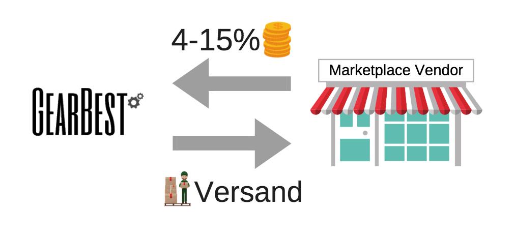 infografik-gearbest-marktplatz