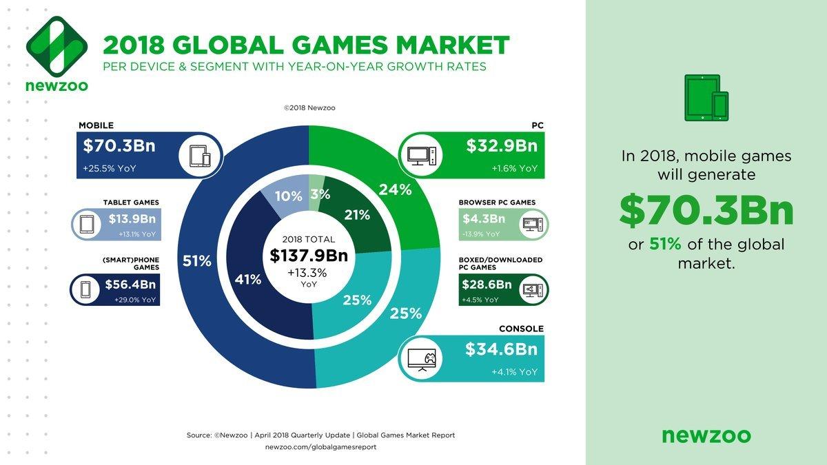 Studie Videospiele Umsatz