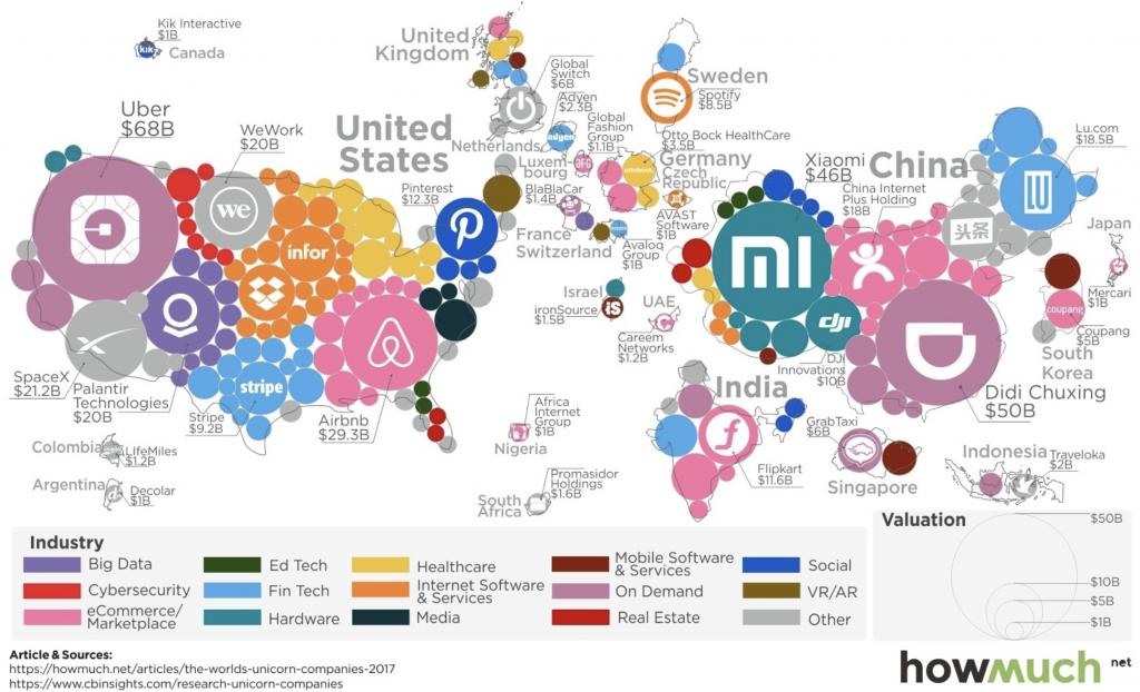 wertvollste startups weltweit