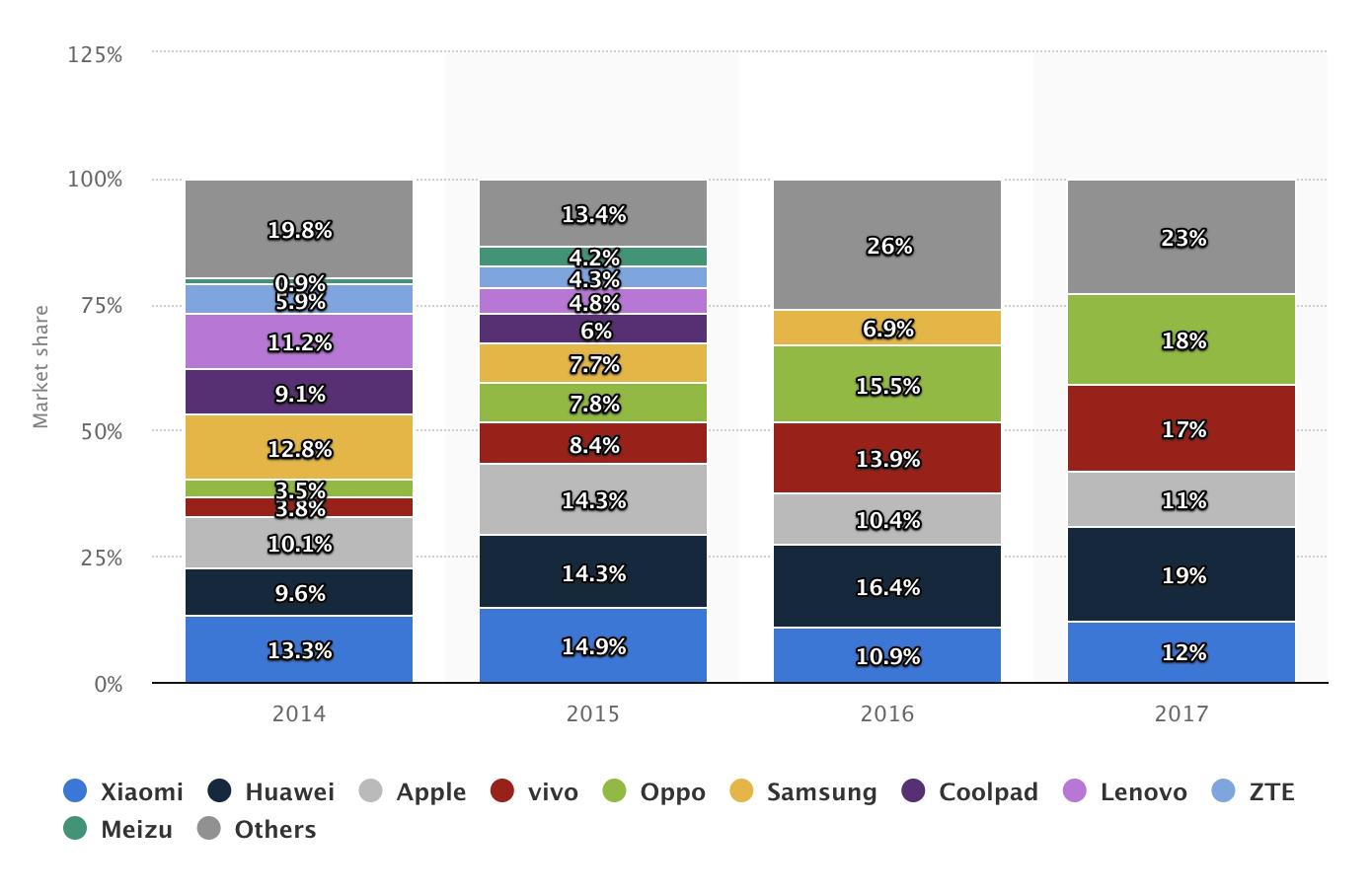 statistiken marktanteil smartphonehersteller in china
