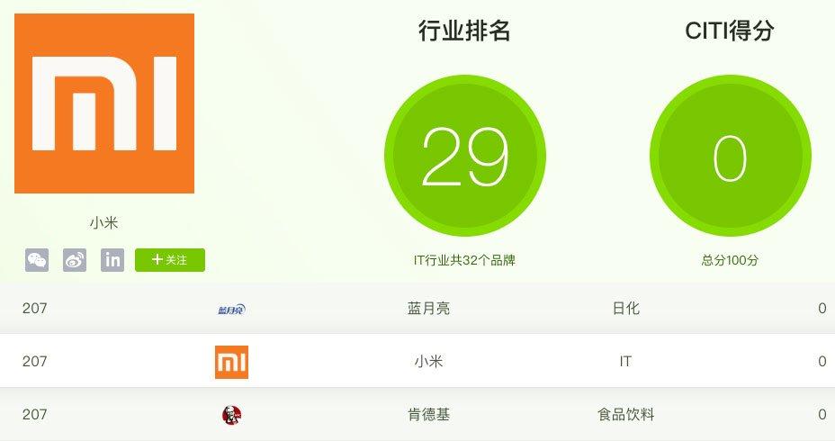 xiaomi ipe umweltschutz index letzter platz