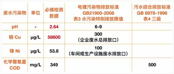 hohe kupferwerte und saures wasser xiaomi partner