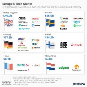 europas größte internet konzerne