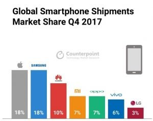 Xiaomi marktanteil q4 2017