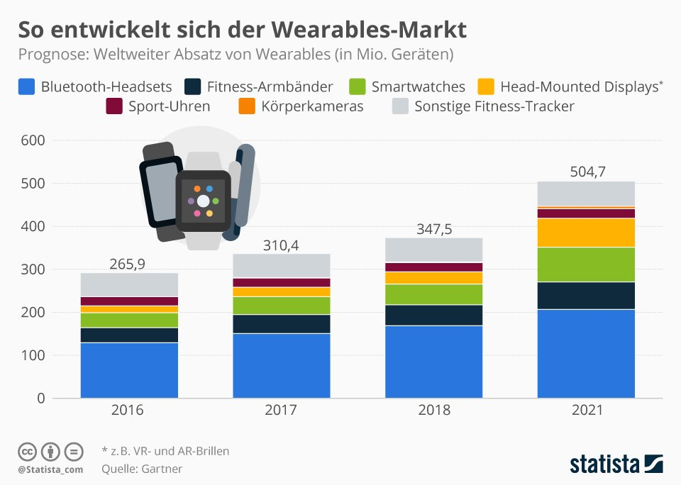 fitnesstracker unbedeutend im wearables market