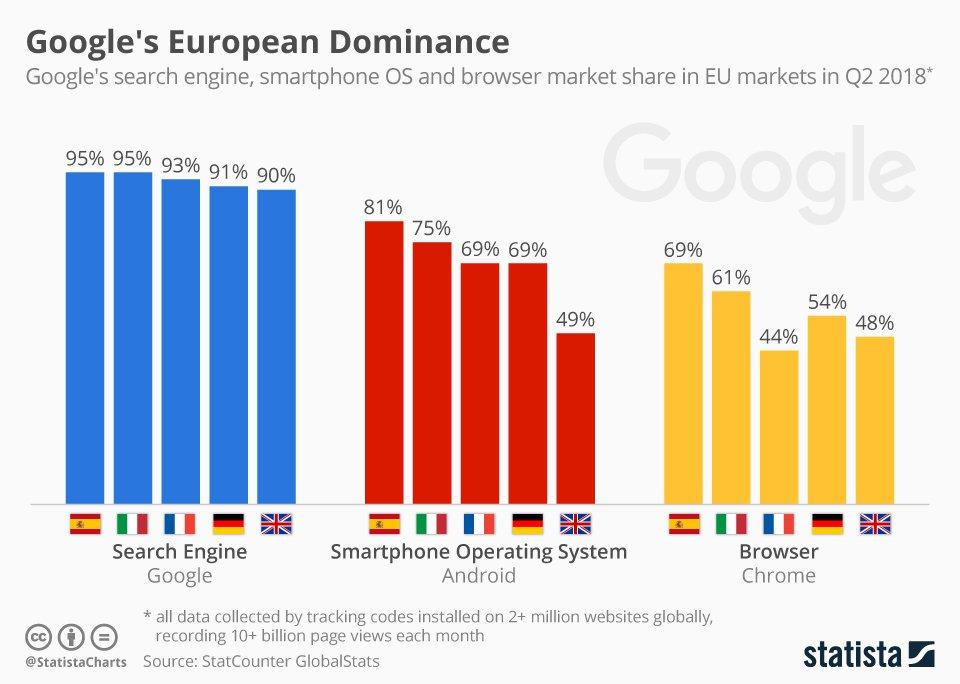 googles marktanteil statistik