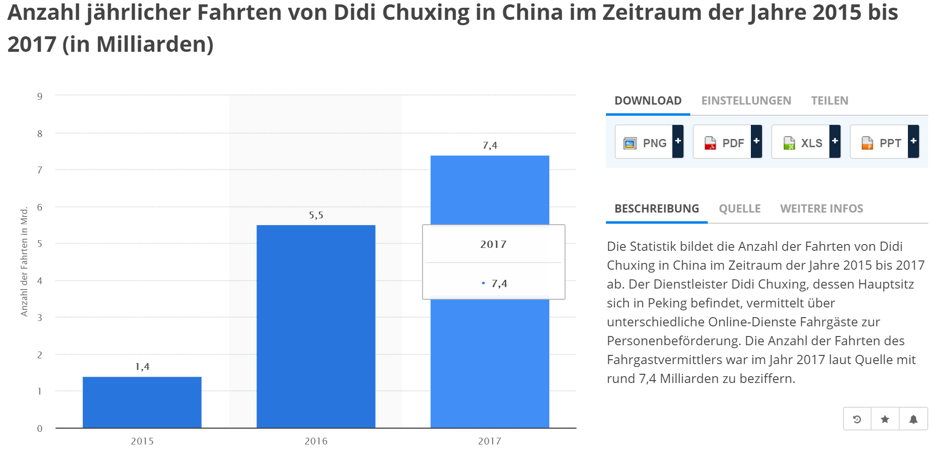 China Uber Expansion Wachstum