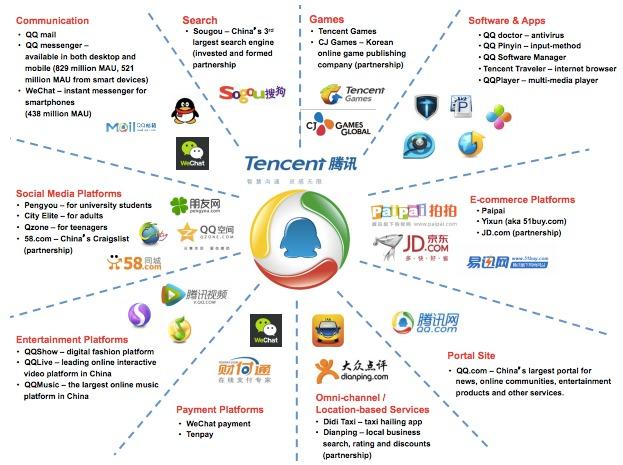 Unterfirmen China Tencent