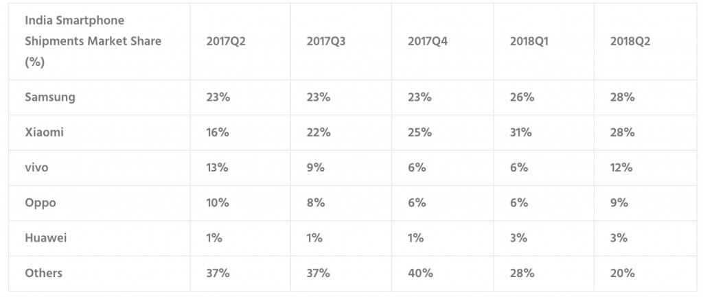 counterpoint smartphone marktanteil in indien