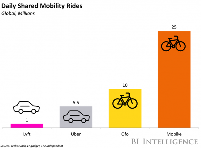 Uber China Sharing