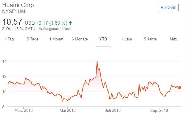 Xiaomi Huami Viomi Chart 1 Jahr NYSE