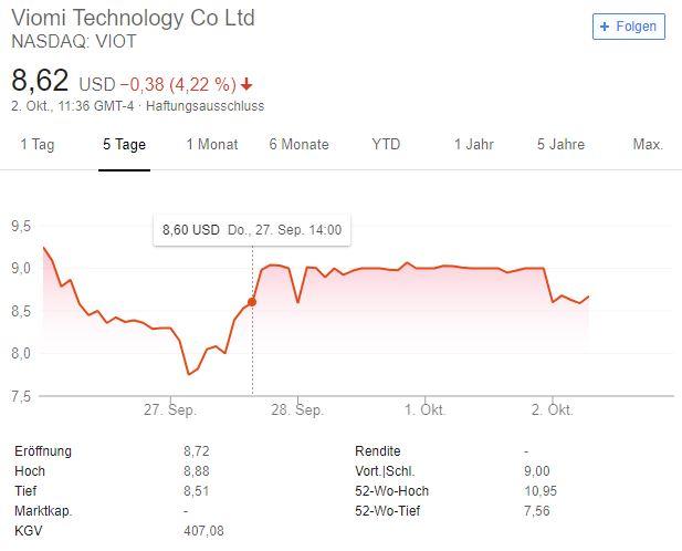 NASDAQ VIOT 5 Tage