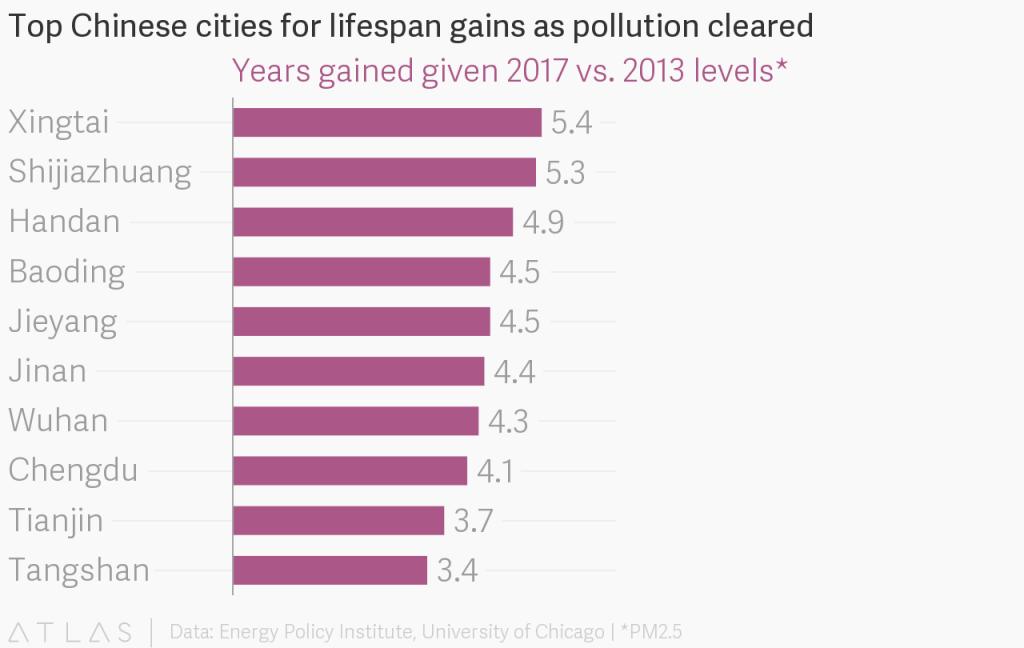 geringer luftverschmutzung sorgt für längere lebenszeit in china