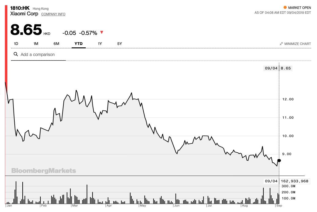 xiaomi aktienkurs 4. september 2019