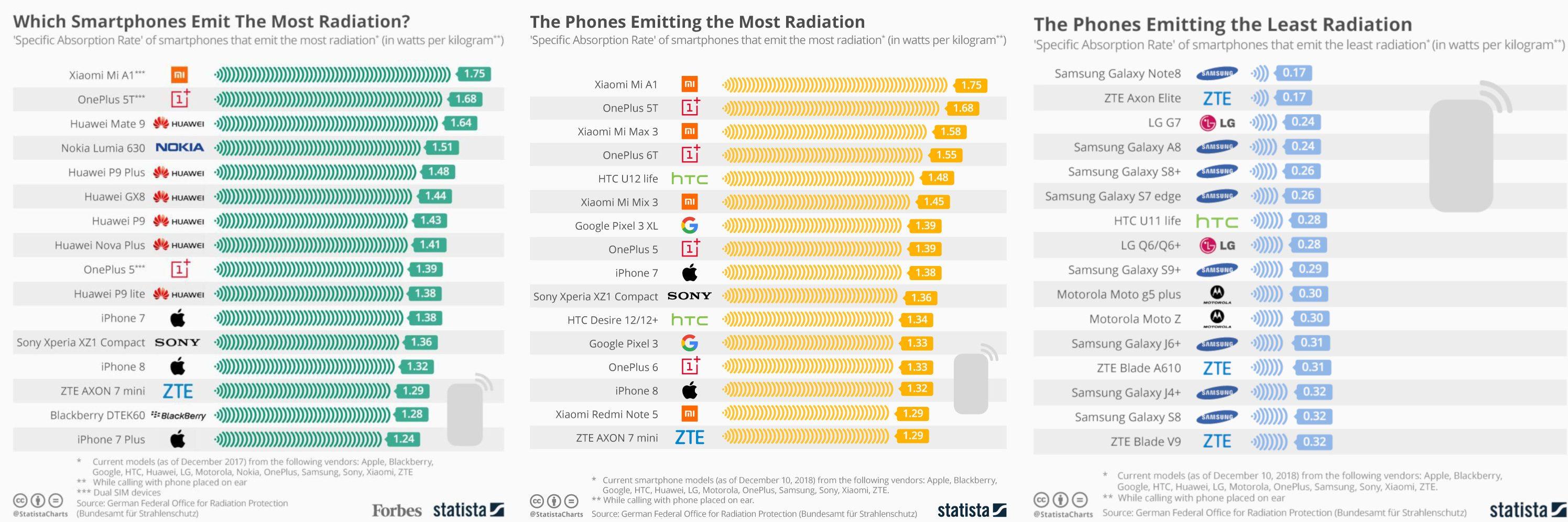 China Handys Xiaomi OnePlus