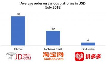 China App E-Commerce günstig