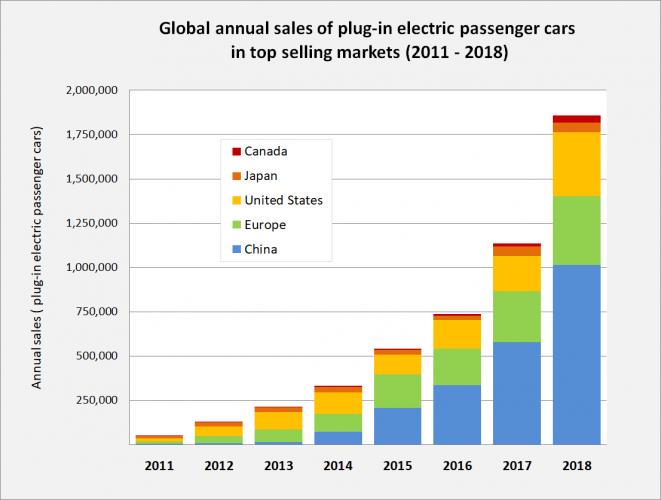 elektroauto verkäufe zwischen 2011 und 2018