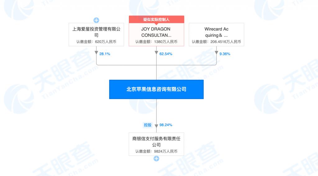 Firmenstruktur Wirecard Allscore Deal