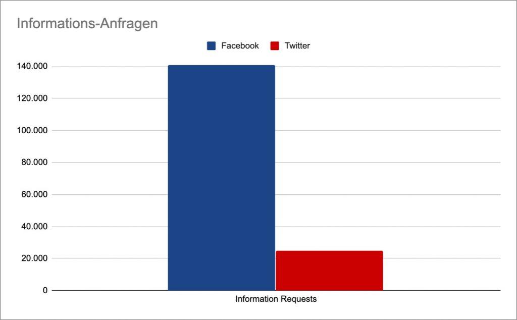tabelle vergleich informations anfragen facebook twitter