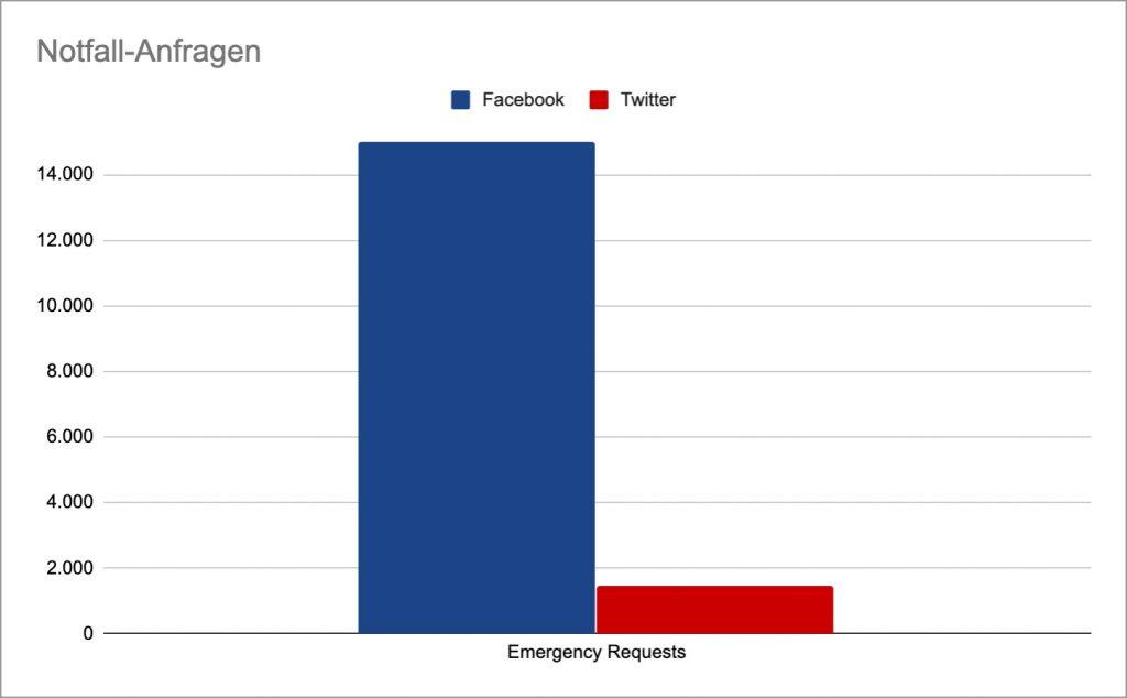 vergleich notfallanfragen facebook twitter