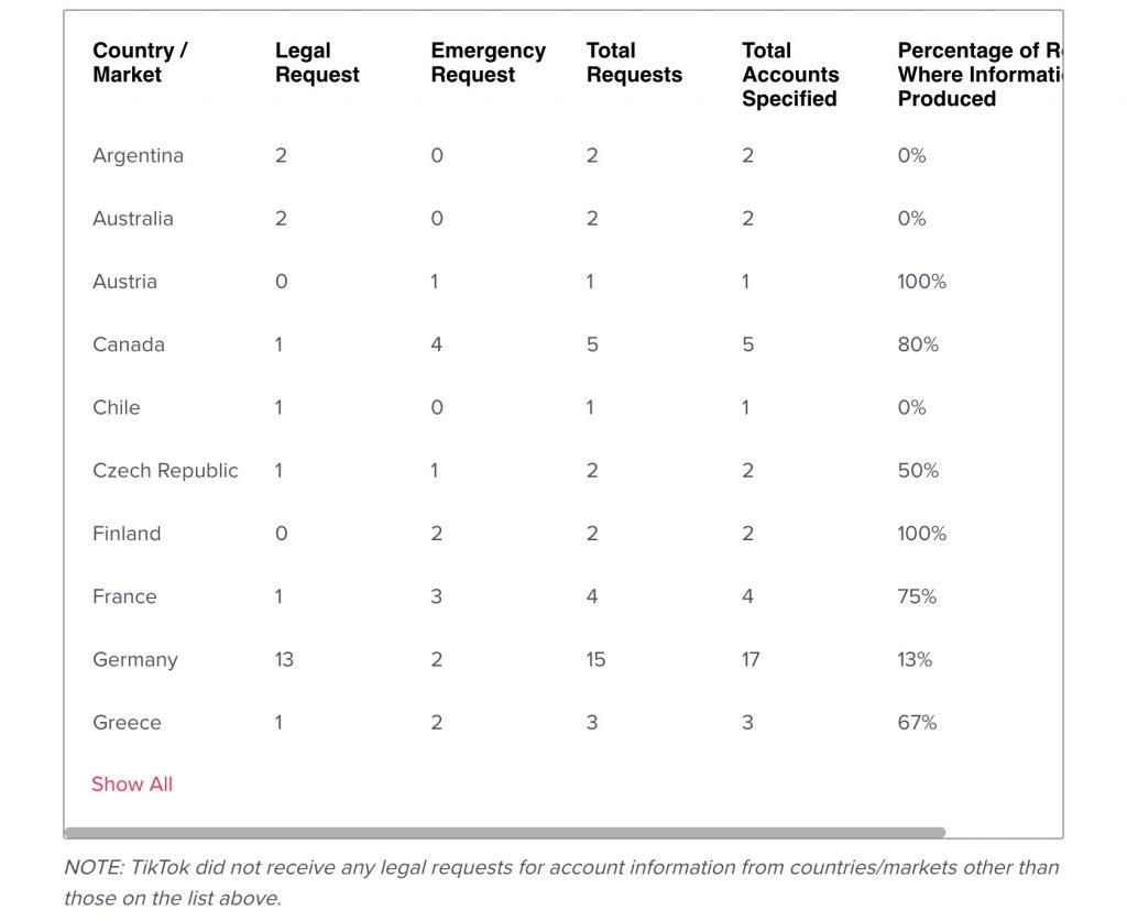 tabelle rechtliche anfragen nutzerinformationen